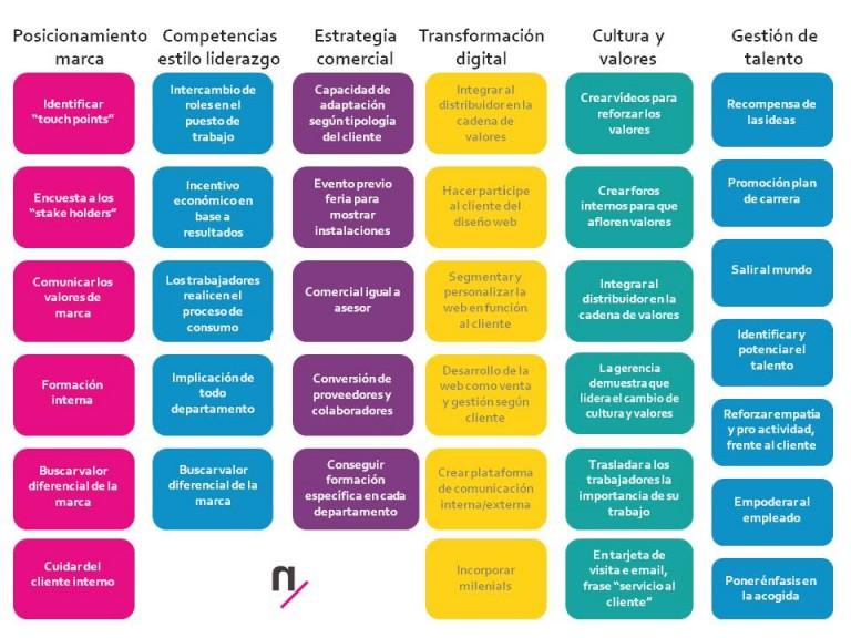 """VII Encuentro Benchmarking """"Transformación Cultural Customer Experience"""""""